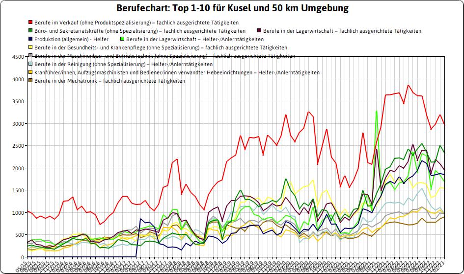 JobZENTRALE und jobNEWS für den Landkreis Kusel   Jobnet.AG